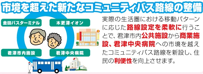 かずさ広域連携構想 (3)