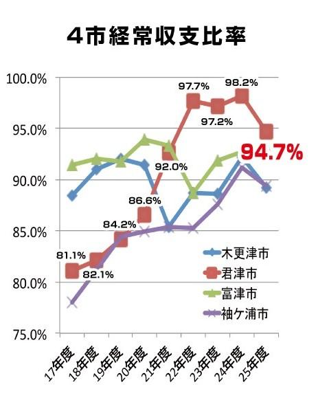 船田けんじ活動報告チラシ2(かずさ広域連携構想裏面) (2)